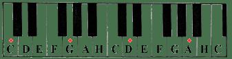 Quintenzirkel auf einer Klaviatur