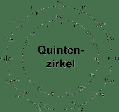 Welche Akkorde passen zusammen - der Quintenzirkel