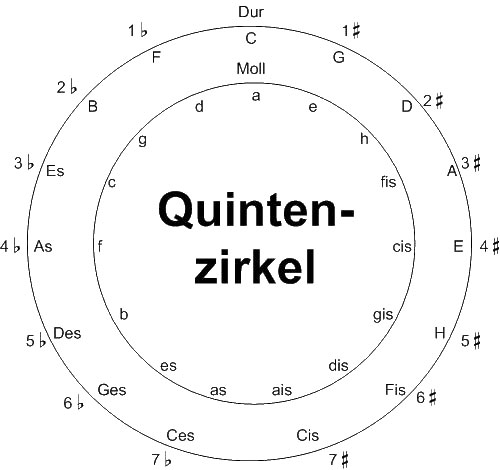 Der Quintenzirkel zeigt uns die Anzahl der Vorzeichen aller Tonleitern